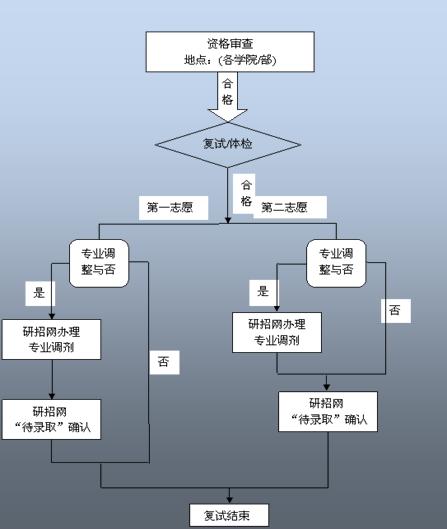 附件:     复试流程图